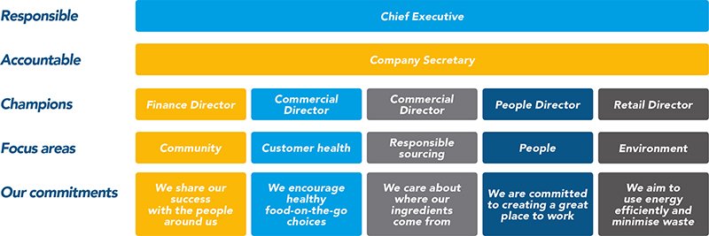 greggs csr in uk Social responsibility we want our business to have a positive impact on people's lives our teams, customers, suppliers and local communities behind the golden puff pastry and freshly made sandwiches, we've always been committed to doing the right thing.